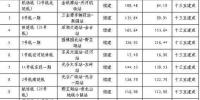 20条地铁9座过江通道 未来的武汉交通要开挂 - 新浪湖北