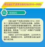 《湖北省矿产资源总体规划(2016-2020年)》图解 - 国土资源厅