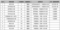 2018湖北省大学综合实力排行榜:武汉大学第一 - 新浪湖北