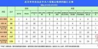 武汉查处违反中央八项规定精神问题 处理147人 - 新浪湖北