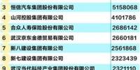 2018武汉民企100强榜出炉!卓尔第二 这家企业居首 - 新浪湖北