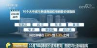 10月份70城最新房价出炉 武汉房价涨幅扩大 - 新浪湖北