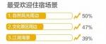 国庆旅游消费报告发布 武汉江景房订单同比增三成 - 新浪湖北