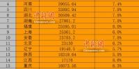 27省份前三季度GDP数据。 - 新浪湖北