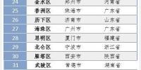 中国百强区城区生产总值均超800亿元 湖北这7区入选 - 新浪湖北