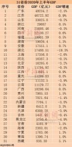 31省份2020年上半年GDP。制图:李金磊 - 新浪湖北